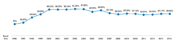 TG Student Loan Cure Rates for 1996-2012